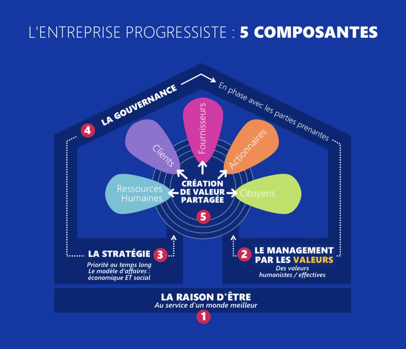 Entreprise Progressiste | Un modèle capitaliste et humaniste